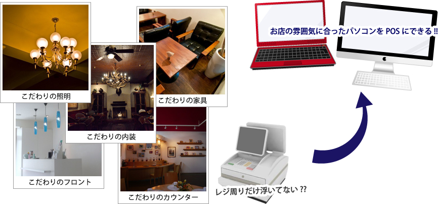 http://www.pcpos.jp/img/about_pos/images03.jpg